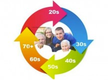Smart Retirement Strategies at Any Age